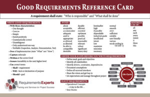 Requirement Experts Reference Card