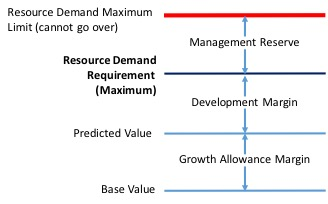 Resource Demand margins and reserves2