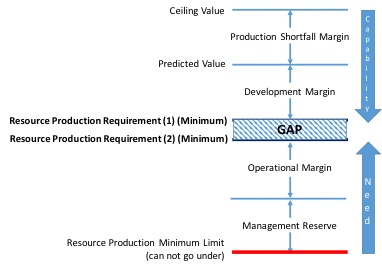 Resource supply margins and reserves