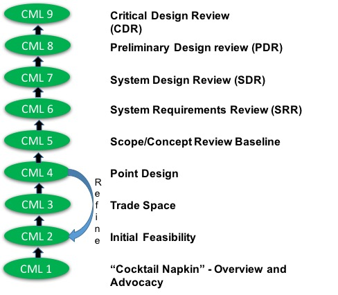 Figure 1 CMLs summary