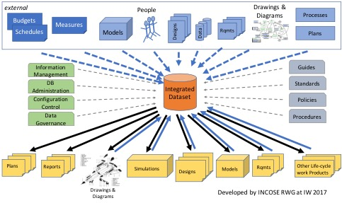 [SCHEMATICS_4CA]  Integrated Data as the Foundation of SE – Part 3b | System Engineering Diagrams |  | Requirements Experts