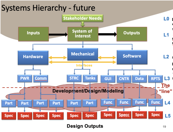 systems hierarchy