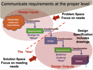 Communicating Requirements